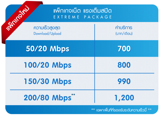 ใครใช้ (TOT)ทีโอที โทรเปลี่ยนโปรด่วน โปรใหม่เร็วมาก200Mbps