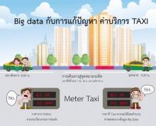 """""""ปัญหา Taxi แก้ไม่ได้จริงหรือ  เปิดความจริงของปัญหาด้วยข้อมูล Big Data"""""""