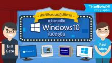 ความเปลี่ยนแปลงของระบบปฏิบัติการ Windows ตั้งแต่แรกถึงปัจจุบัน